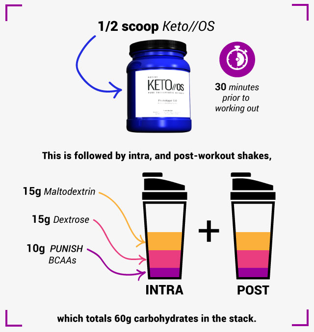Ketosis Tools BCAA shake Keto OS Ketogenic Intra port workout