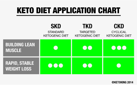 keto-chart-keto-king-optimised-larger